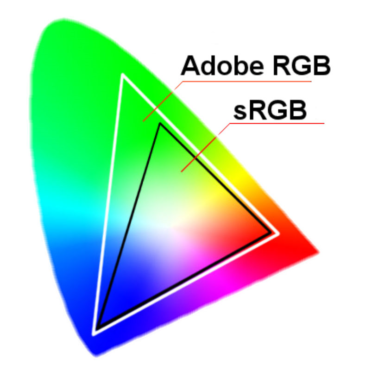What RGB stands for the color space